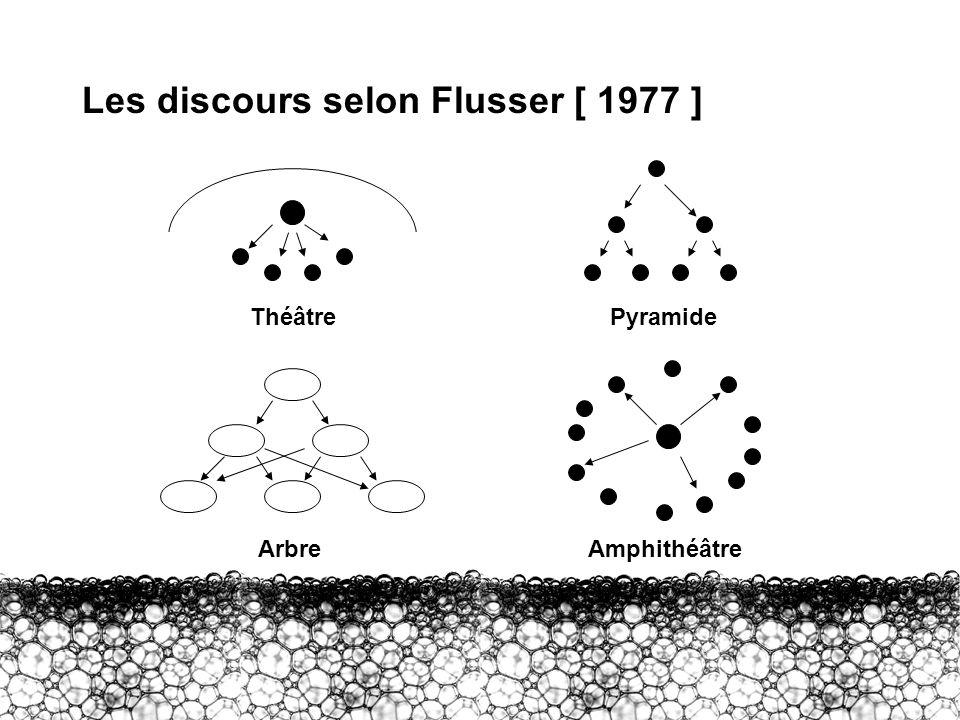 Les discours selon Flusser [ 1977 ]